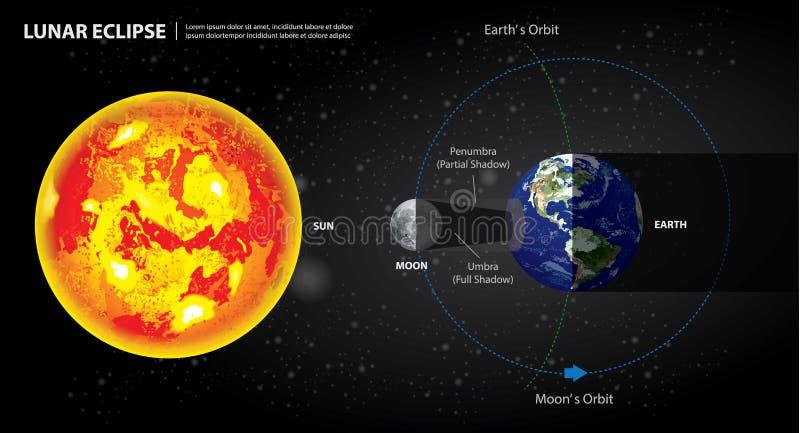Księżycowych zaćmień słońca księżyc i ziemia royalty ilustracja