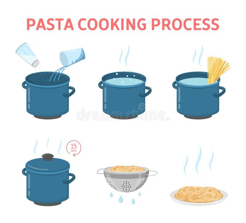 Kulinarny smakowity makaron dla obiadowej instrukci royalty ilustracja