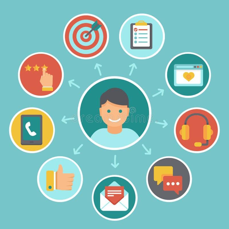 Kunden-Erfahrungskonzepte des Vektors flache lizenzfreie abbildung