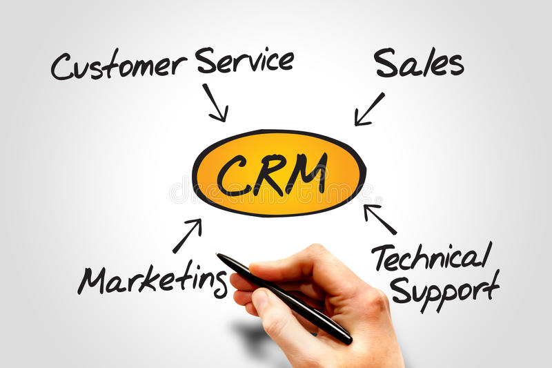 Kunden-Verhältnis-Management lizenzfreies stockbild