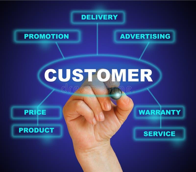Kundenannäherung stockfoto