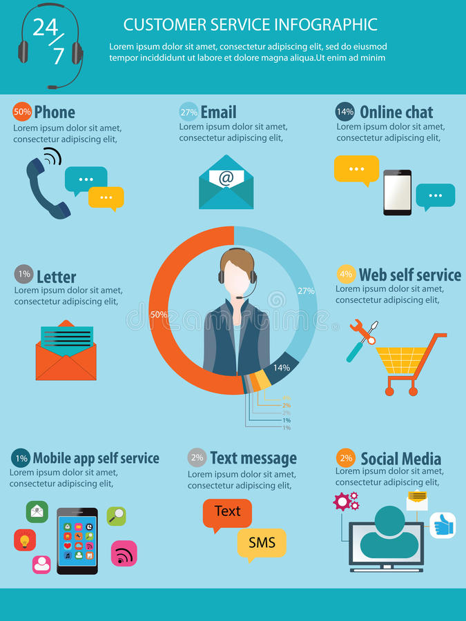 Kundendienst-Informationsgraphiken stock abbildung
