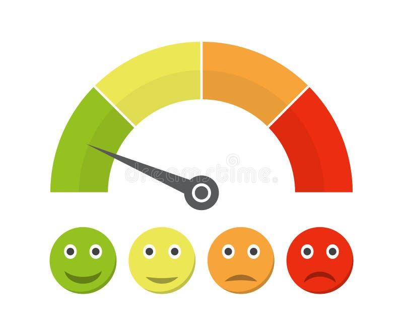 Kundendienstmeter mit verschiedenen Gefühlen Auch im corel abgehobenen Betrag Stufen Sie Farbe mit Pfeil von Rotem zu Grün und zu lizenzfreie abbildung