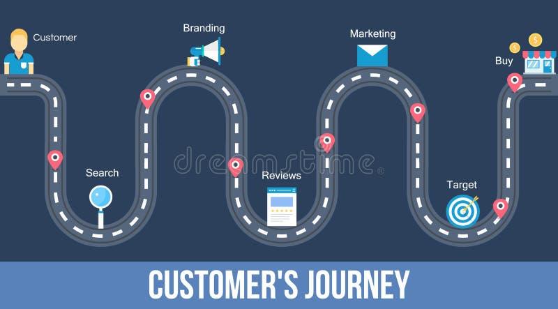 Kundenreise - flache Designnetzfahne lizenzfreie abbildung