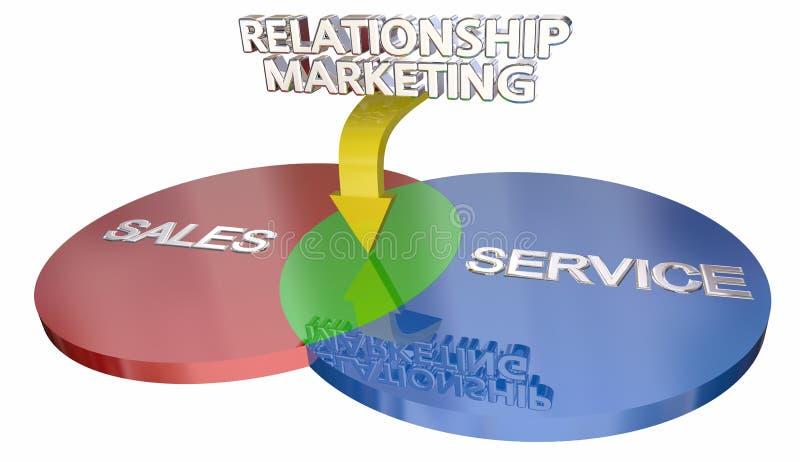Kundtjänst Venn Diagram 3d Il för förhållandemarknadsföringsförsäljningar royaltyfri illustrationer