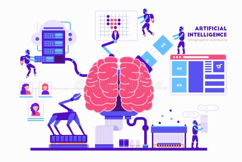 Kunstmatige intelligentie vectorillustratie in vlak ontwerp Hersenen, robots, computer, wolkenopslag, servers, robohand stock illustratie