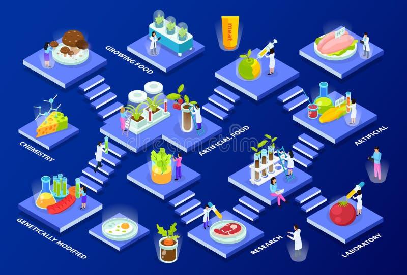 Kunstmatige Voedsel Isometrische Samenstelling stock illustratie