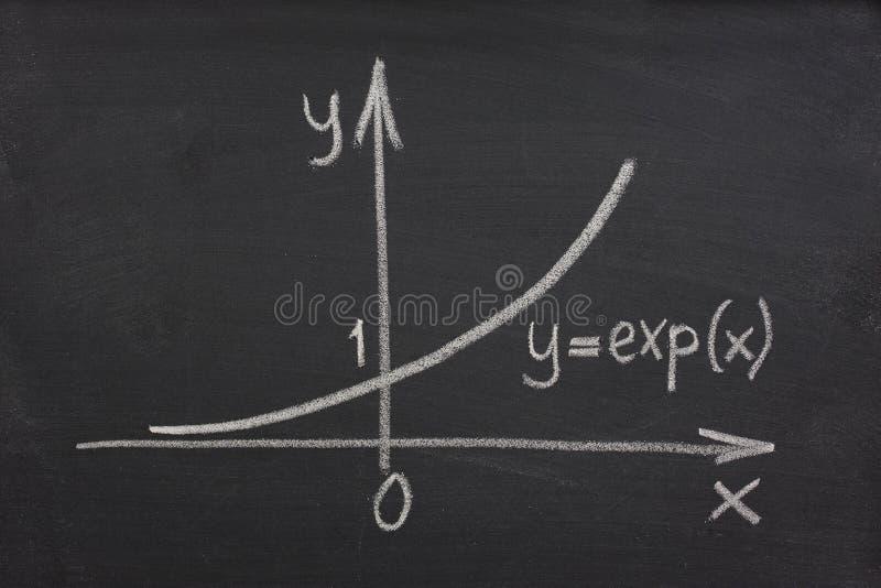 Kurve des exponentialen Wachstums auf Tafel lizenzfreies stockfoto