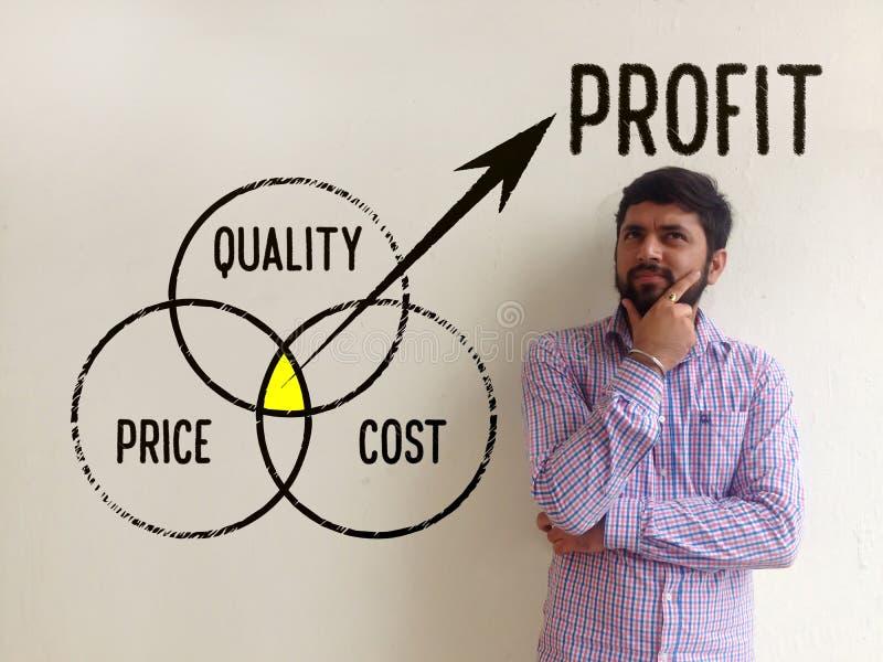 Kvalitet, pris och kostnader - vinstbegrepp royaltyfria bilder