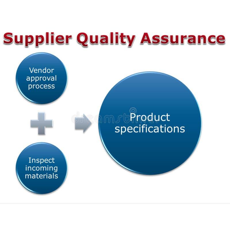 Kvalitets- försäkring för leverantör vektor illustrationer