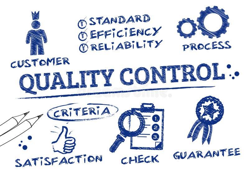 Kvalitets- kontroll stock illustrationer