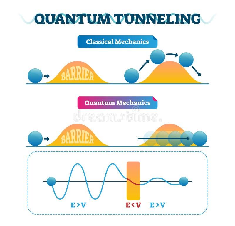 Kvant som gräver infographic och klassiska mekaniker för vektorillustration vektor illustrationer