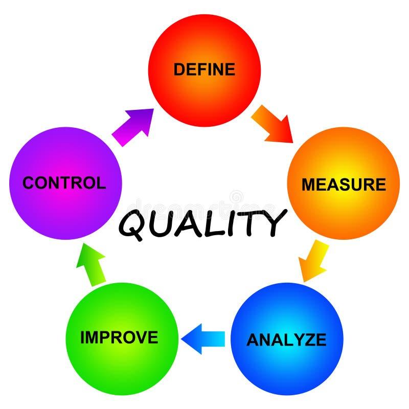 Kwaliteit vector illustratie