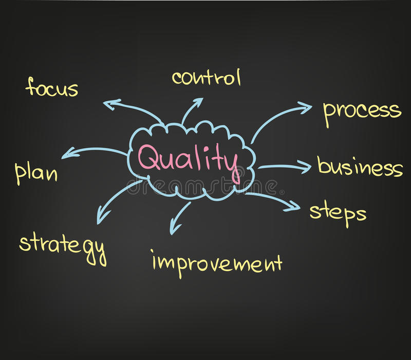 Kwaliteit stock illustratie