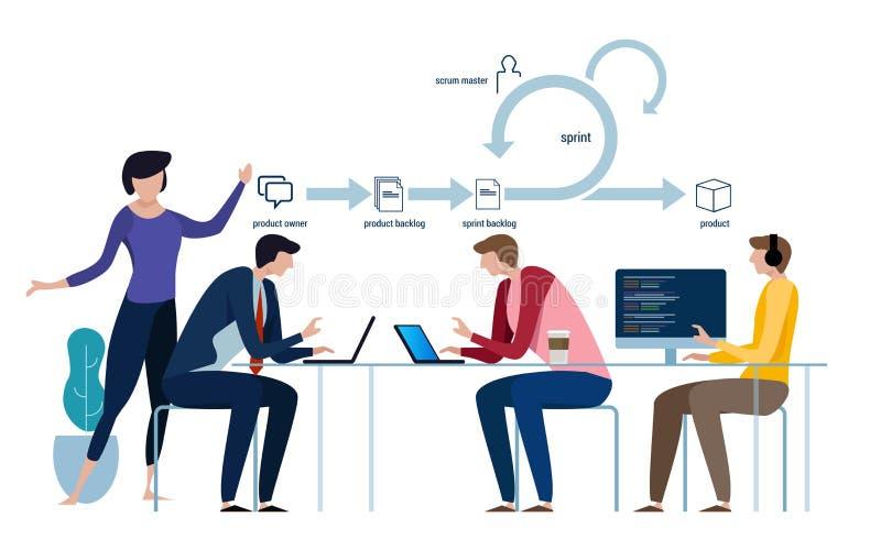 Lättrörlig metodik för utvecklingsprogramvara, klungadiagram och begrepp, symbol och symbol lagarbetslifecycle royaltyfri illustrationer