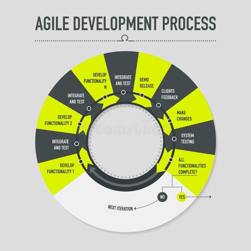 Lättrörlig utvecklingsprocess royaltyfri illustrationer