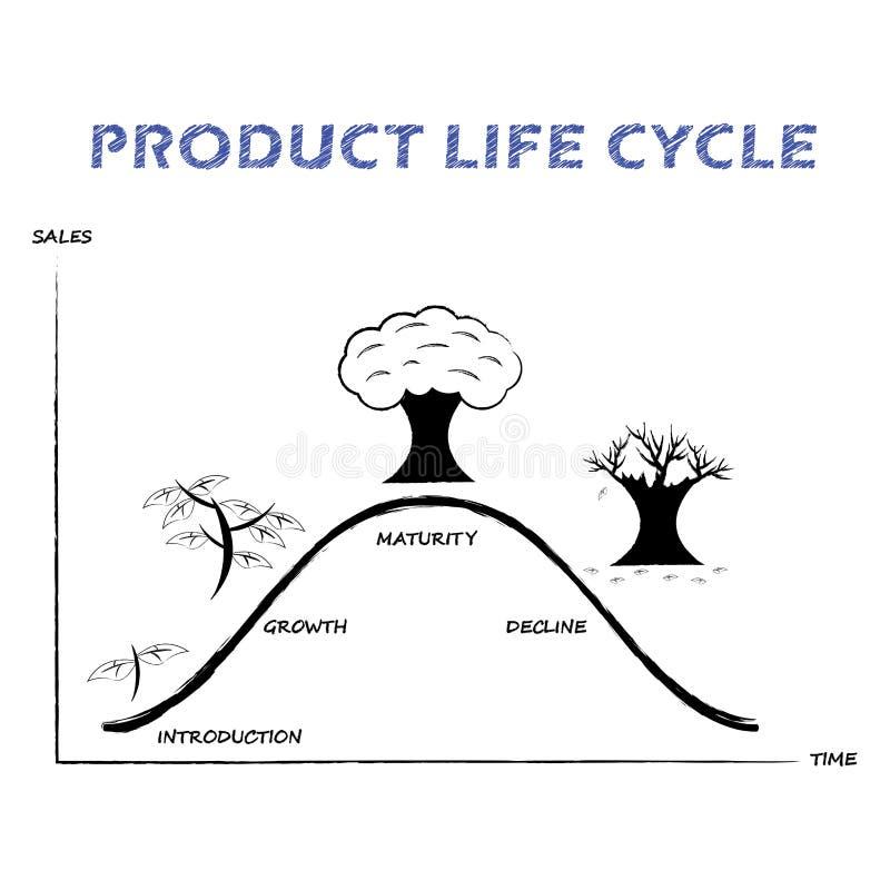 Línea del ciclo de vida del producto en el fondo blanco libre illustration