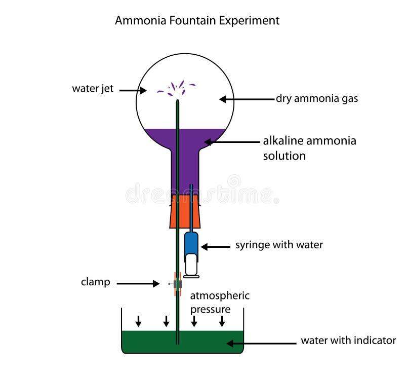 Löslighet för visning för ammoniakspringbrunnexperiment av ammoniakgas stock illustrationer