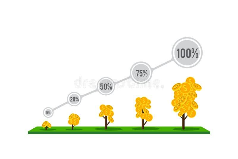 L'albero di sviluppare di soldi come percentuale, infographic di soldi co illustrazione vettoriale