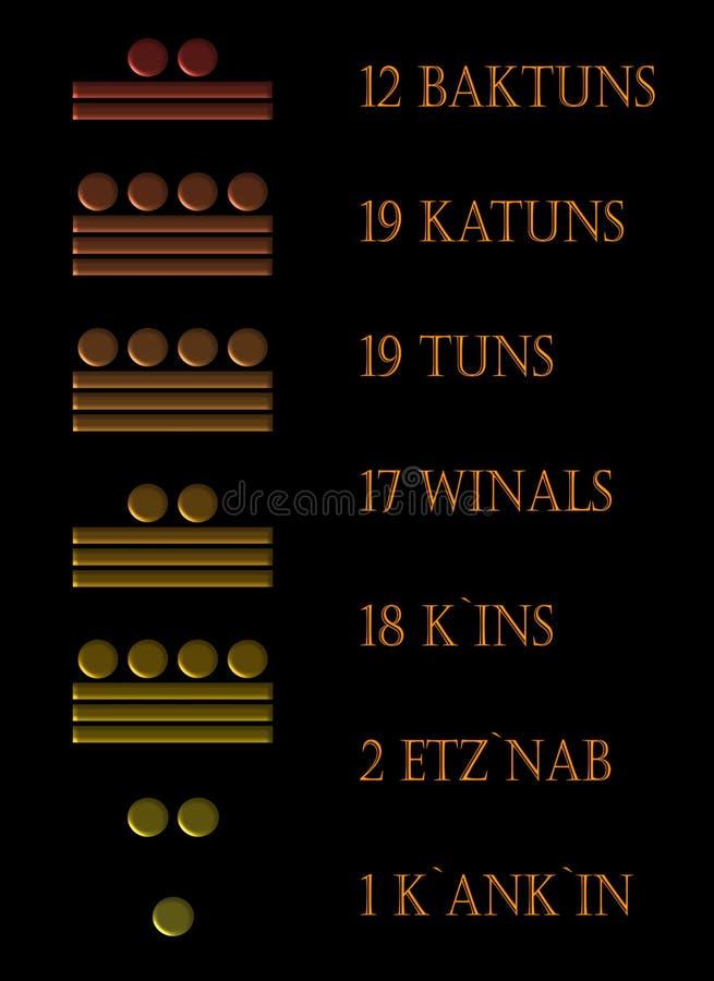 L'anno 2012 nei numeri del Maya illustrazione vettoriale