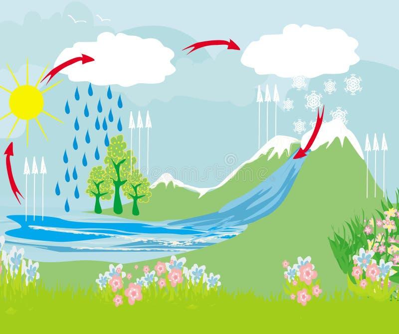 L'eau de cycle dans l'environnement de nature illustration de vecteur