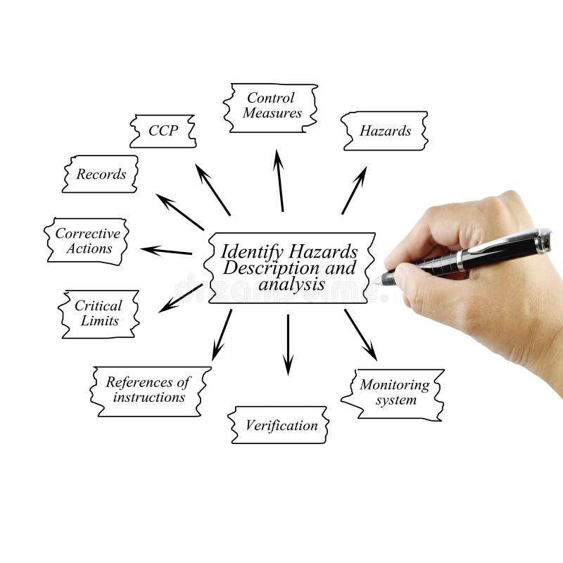 L'elemento di scrittura della mano delle donne Identify azzarda la descrizione e la a immagini stock