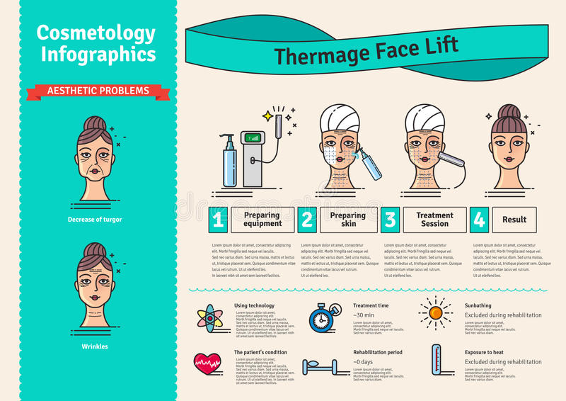 L'ensemble illustré par vecteur avec la cosmétologie Thermage de salon font face au traitement illustration stock
