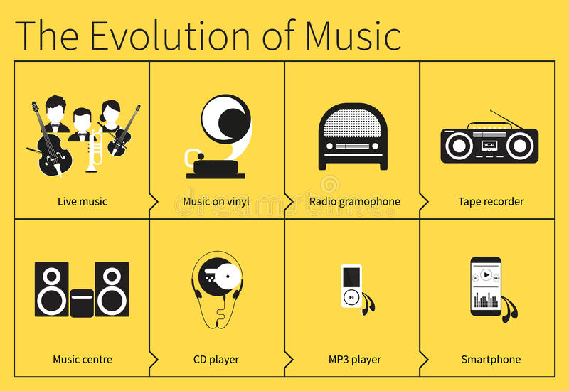 L'evoluzione di musica illustrazione vettoriale
