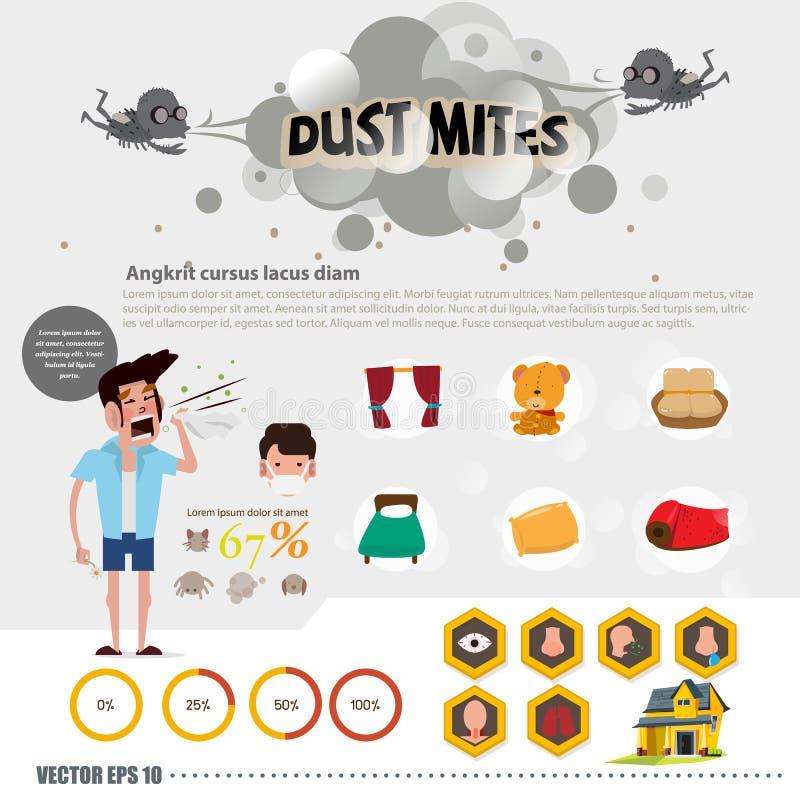 L'information d'acarides de la poussière éternuement conception de personnages et allergies i illustration stock