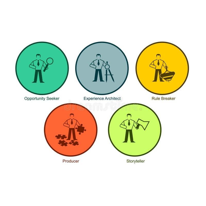 L'insieme del giro multicolore abbottona il cercatore di opportunità, architetto di esperienza, interruttore della regola, produt illustrazione di stock