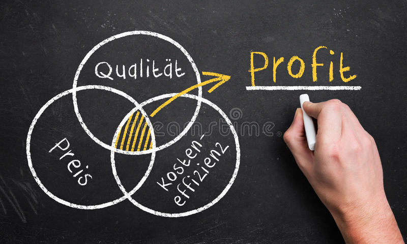L'uomo disegna la rappresentazione del diagramma come la qualità, il prezzo e costa il profitto di effetti (in tedesco) fotografie stock