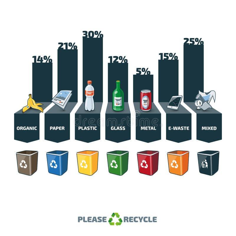 La basura mecanografía la estadística Infographic con las papeleras de reciclaje ilustración del vector