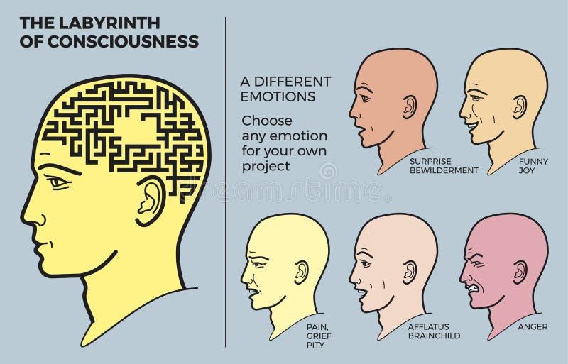 La cabeza humana con laberinto del cerebro es un ejemplo del vector El perfil de un hombre con un laberinto en vez de un cerebro libre illustration