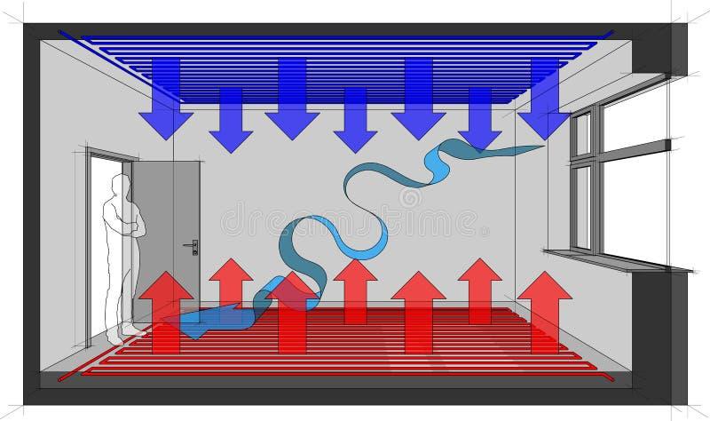 La calefacción de piso calentó el sitio con el enfriamiento del techo y la ventilación natural ilustración del vector