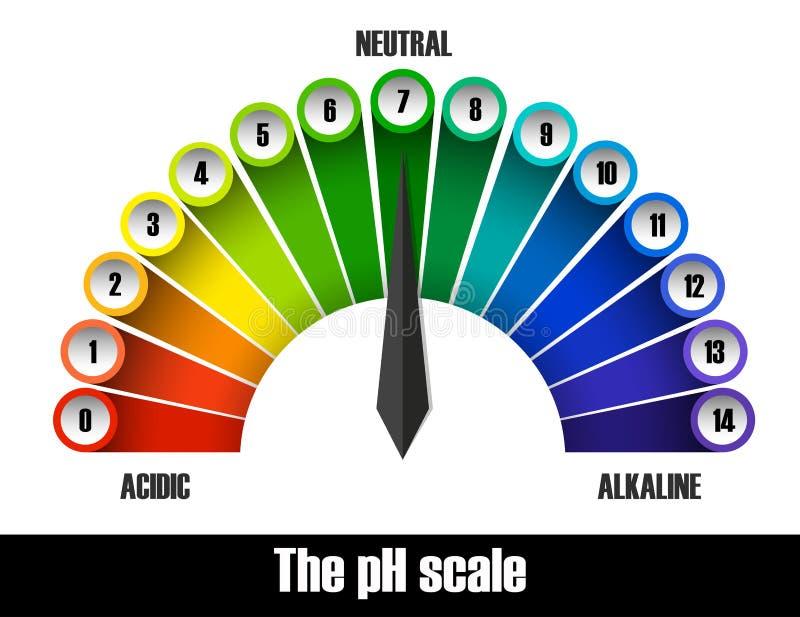 La carta de la escala del pH stock de ilustración
