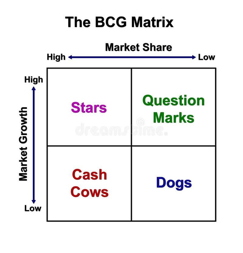 La carta de la matriz de BCG stock de ilustración
