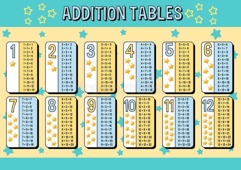 La carta de las tablas de adición con el azul y el amarillo protagoniza el fondo libre illustration