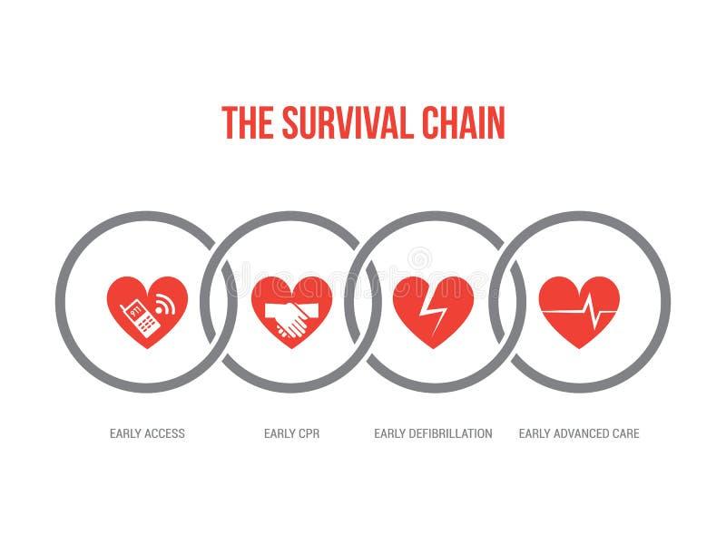 La chaîne de survie illustration libre de droits