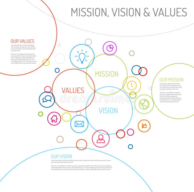 La dichiarazione di missione, della visione e di valori diagram lo schema illustrazione di stock