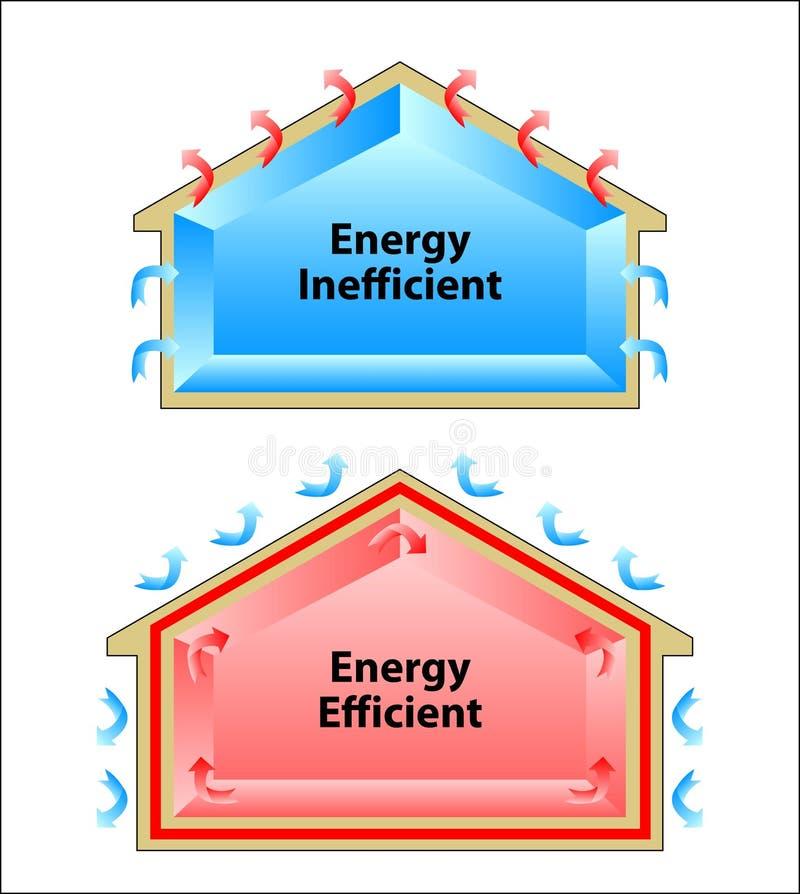 La differenza fra un di ottimo rendimento e un'energia inefficien illustrazione vettoriale