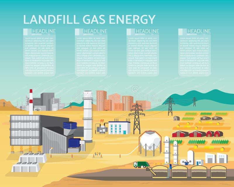 La energía del gas del vertido, central eléctrica de gas del vertido con la turbina de gas genera el eléctrico en gráfico simple libre illustration