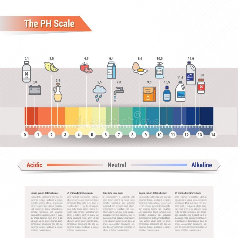 La escala del pH ilustración del vector