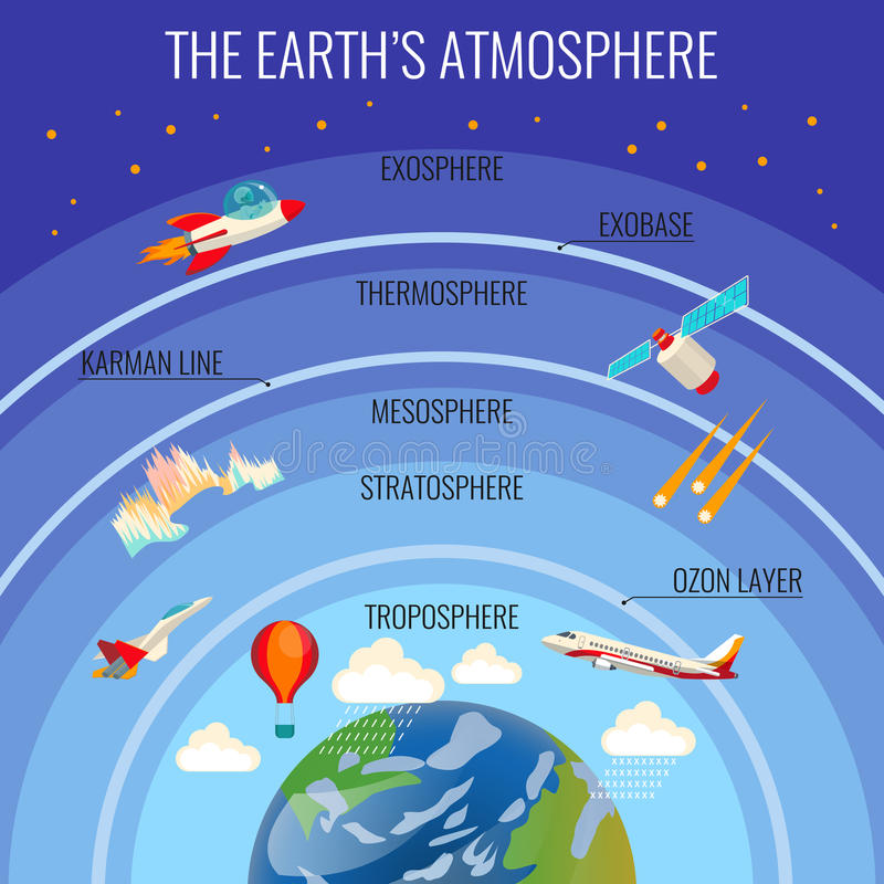 La estructura de la atmósfera de la Tierra con las nubes y el diverso transporte del vuelo