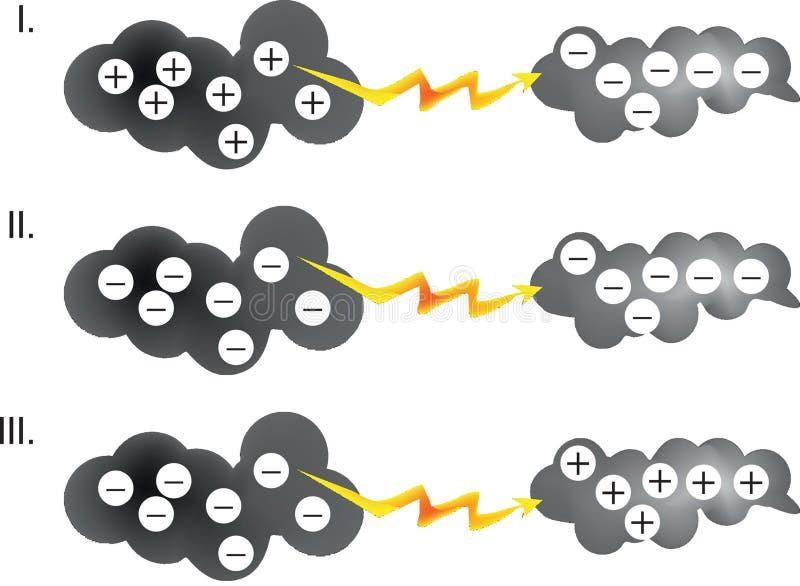 La física - detalle negativo y positivo de la nube libre illustration