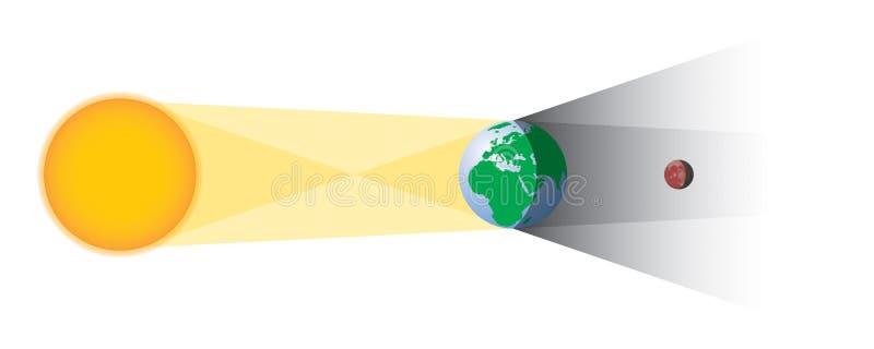 La géométrie d'éclipse lunaire image libre de droits