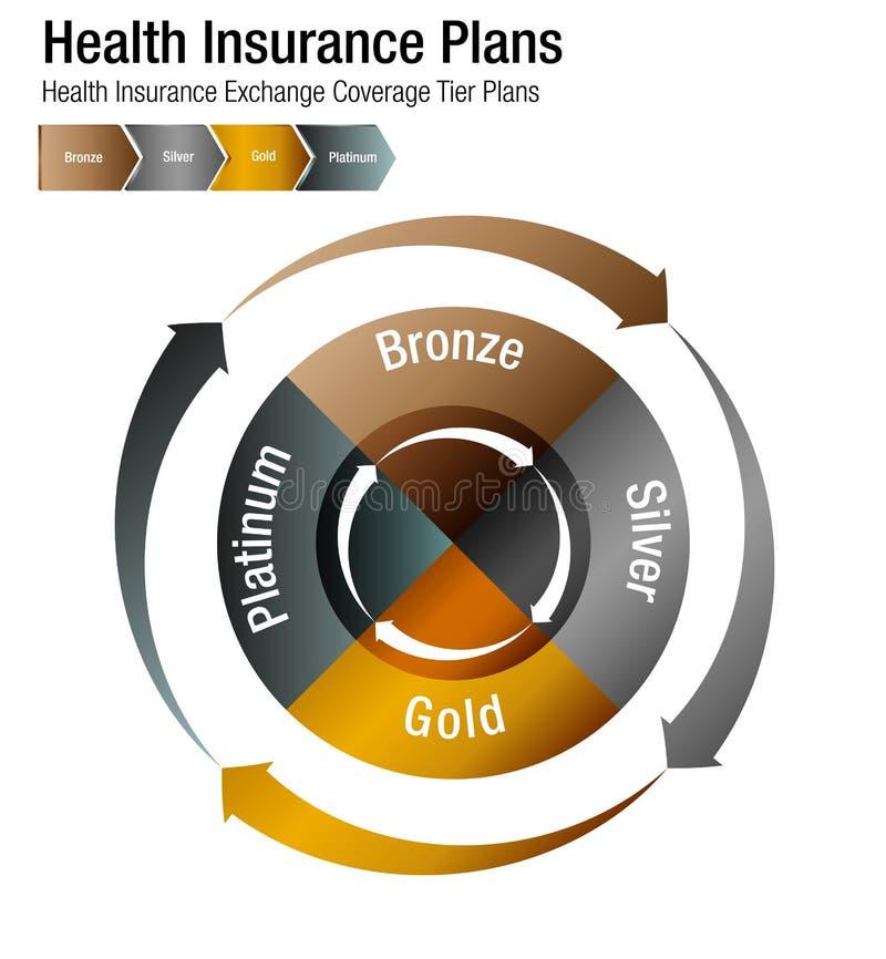 La grada de la cobertura del intercambio del seguro médico planea la carta libre illustration