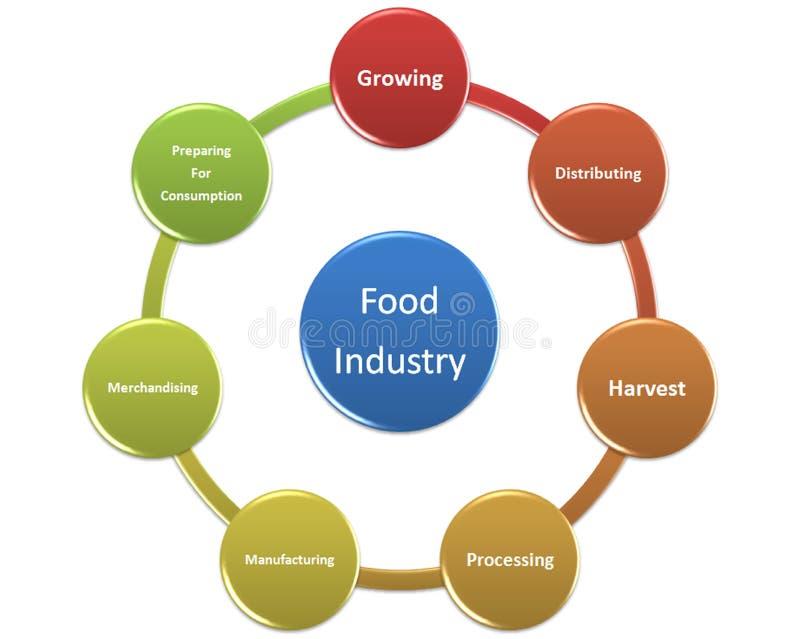 La imagen es demostración el estilo 16 de la industria alimentaria stock de ilustración