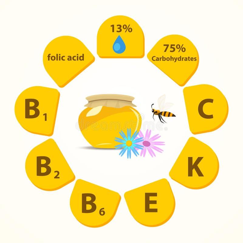 La liste de vitamines et de composants de minerai qui entrent dans le miel illustration libre de droits