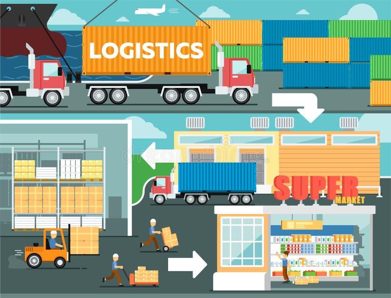 La logística cartel mantiene y de la distribución al por menor libre illustration