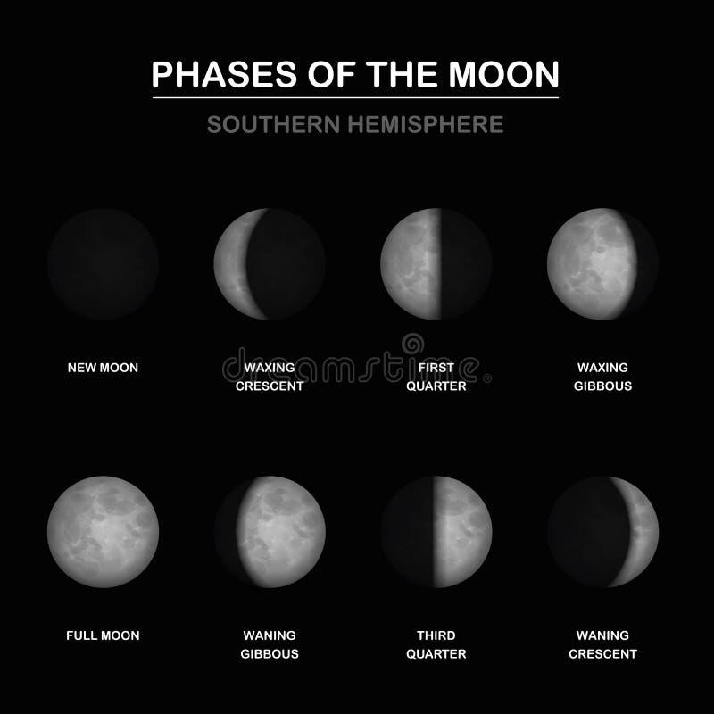 La lune met l'hémisphère sud en phase illustration libre de droits